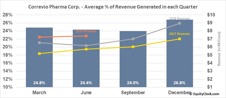 Correvio Pharma Corp. (NASD:CORV) Revenue Seasonality