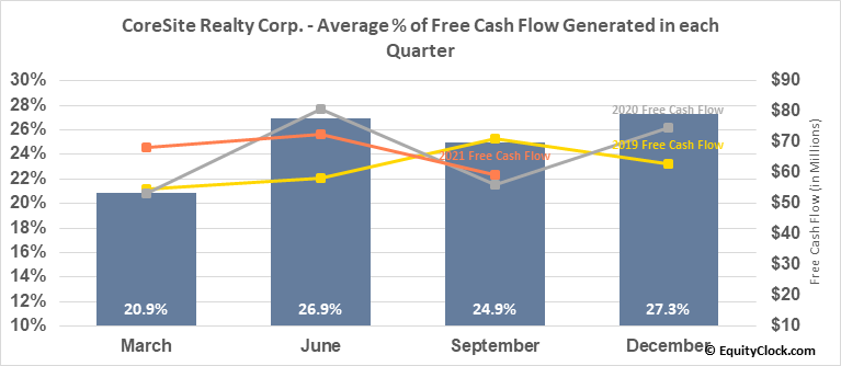 CoreSite Realty Corp. (NYSE:COR) Free Cash Flow Seasonality