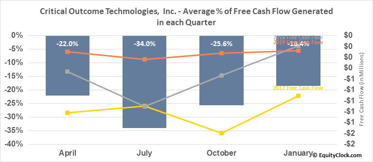 Critical Outcome Techmologies,  Inc. (TSXV:COT.V) Free Cash Flow Seasonality