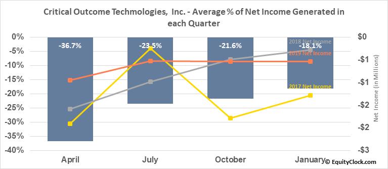Critical Outcome Techmologies,  Inc. (TSXV:COT.V) Net Income Seasonality