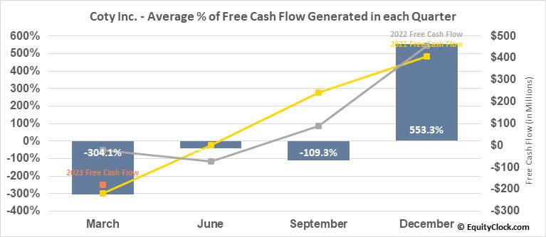 Coty Inc. (NYSE:COTY) Free Cash Flow Seasonality
