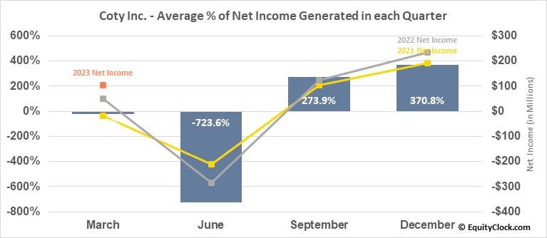 Coty Inc. (NYSE:COTY) Net Income Seasonality