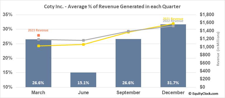 Coty Inc. (NYSE:COTY) Revenue Seasonality
