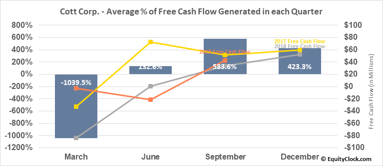 Cott Corp. (NYSE:COT) Free Cash Flow Seasonality