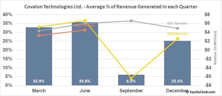 Covalon Technologies Ltd. (TSXV:COV.V) Revenue Seasonality