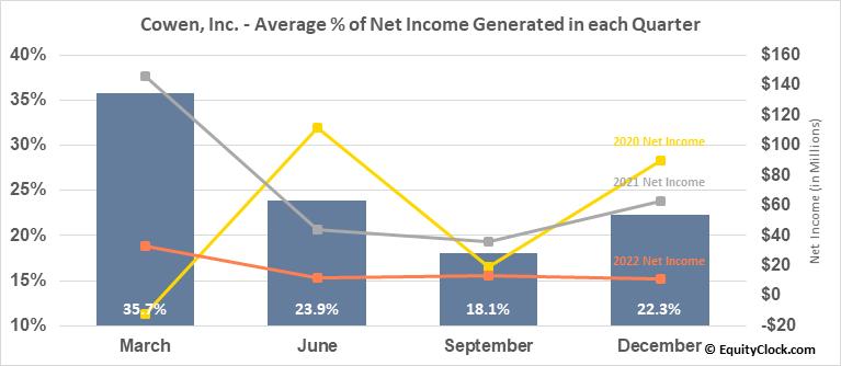 Cowen, Inc. (NASD:COWN) Net Income Seasonality
