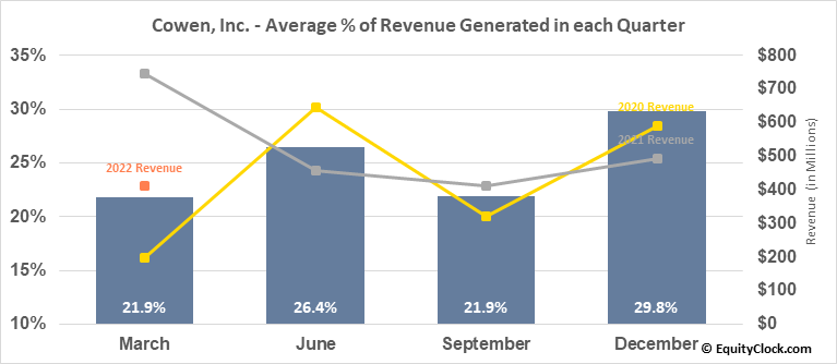 Cowen, Inc. (NASD:COWN) Revenue Seasonality
