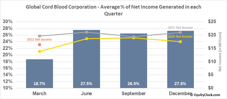 China Cord Blood Corp. (NYSE:CO) Net Income Seasonality