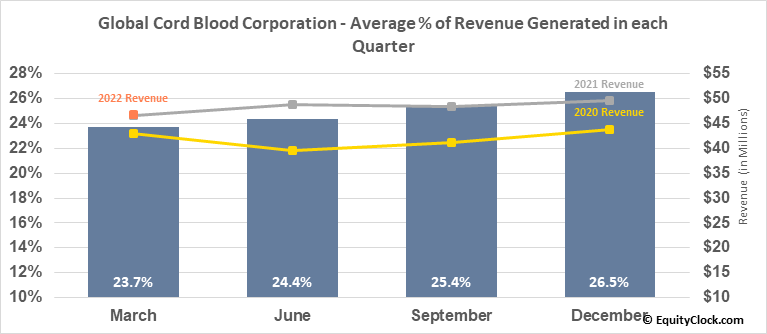 China Cord Blood Corp. (NYSE:CO) Revenue Seasonality