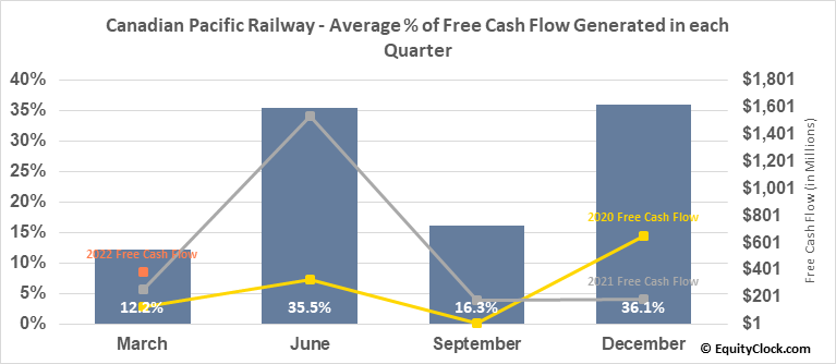 Canadian Pacific Railway (TSE:CP.TO) Free Cash Flow Seasonality