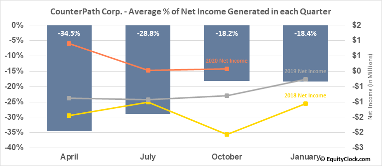 CounterPath Corp. (NASD:CPAH) Net Income Seasonality