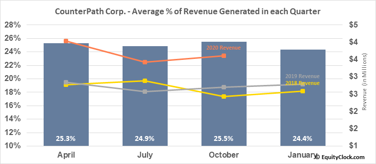 CounterPath Corp. (NASD:CPAH) Revenue Seasonality