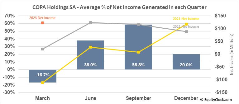 COPA Holdings SA (NYSE:CPA) Net Income Seasonality