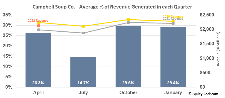 Campbell Soup Co. (NYSE:CPB) Revenue Seasonality