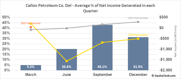 Callon Petroleum Co. Del (NYSE:CPE) Net Income Seasonality