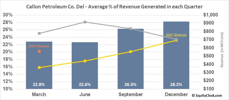Callon Petroleum Co. Del (NYSE:CPE) Revenue Seasonality