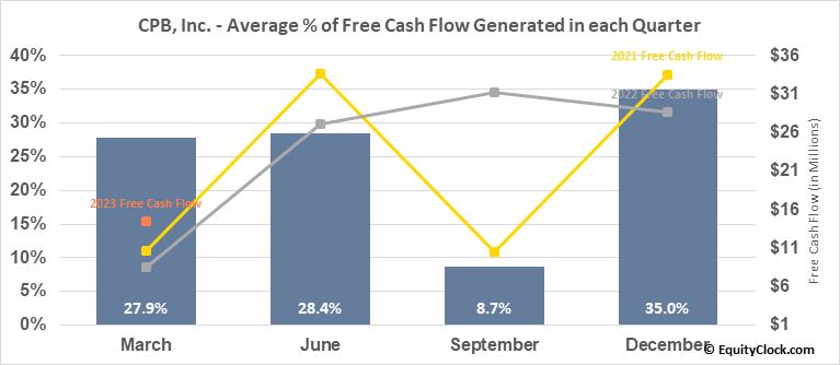 CPB, Inc. (NYSE:CPF) Free Cash Flow Seasonality