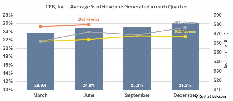CPB, Inc. (NYSE:CPF) Revenue Seasonality