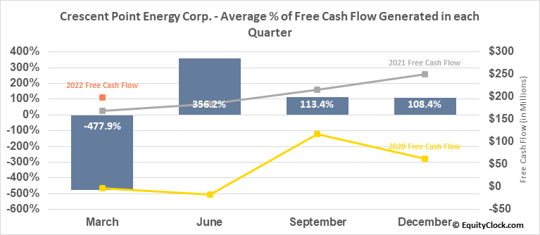 Crescent Point Energy Corp. (TSE:CPG.TO) Free Cash Flow Seasonality