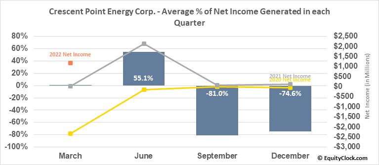Crescent Point Energy Corp. (TSE:CPG.TO) Net Income Seasonality