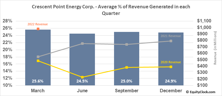 Crescent Point Energy Corp. (TSE:CPG.TO) Revenue Seasonality