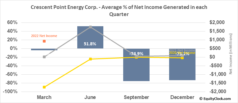 Crescent Point Energy Corp. (NYSE:CPG) Net Income Seasonality