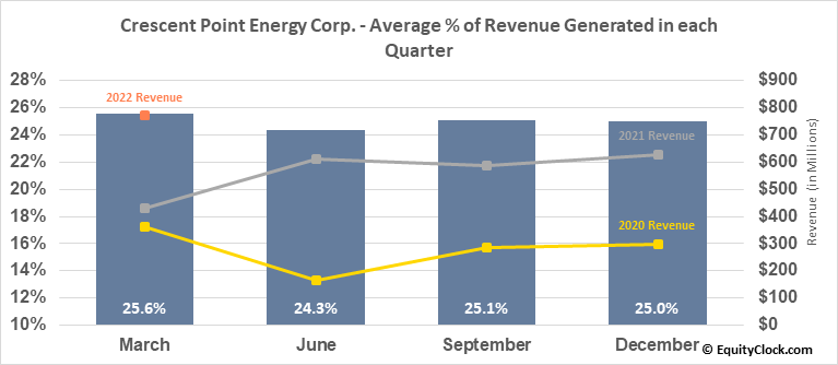Crescent Point Energy Corp. (NYSE:CPG) Revenue Seasonality