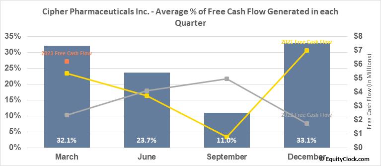 Cipher Pharmaceuticals Inc. (TSE:CPH.TO) Free Cash Flow Seasonality
