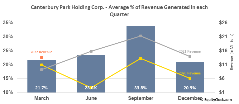 Canterbury Park Holding Corp. (NASD:CPHC) Revenue Seasonality