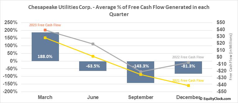 Chesapeake Utilities Corp. (NYSE:CPK) Free Cash Flow Seasonality