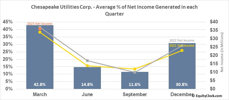 Chesapeake Utilities Corp. (NYSE:CPK) Net Income Seasonality