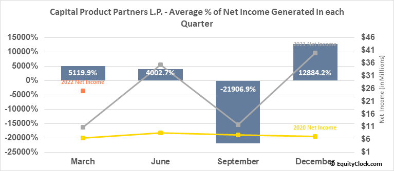 Capital Product Partners L.P. (NASD:CPLP) Net Income Seasonality