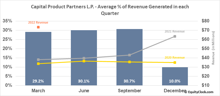 Capital Product Partners L.P. (NASD:CPLP) Revenue Seasonality