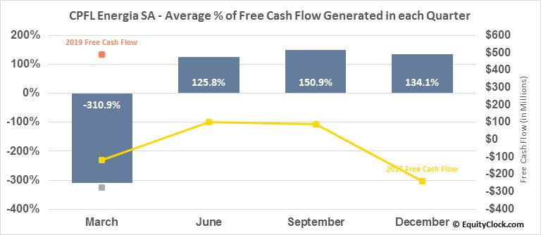 CPFL Energia SA (NYSE:CPL) Free Cash Flow Seasonality