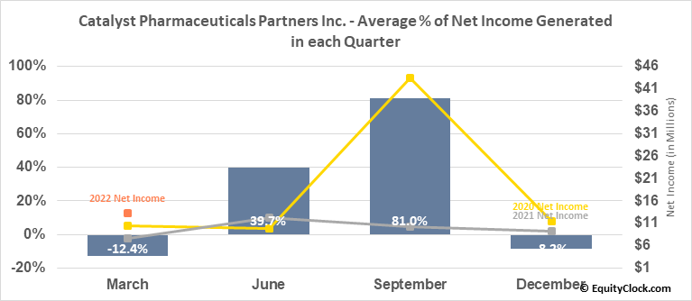 Catalyst Pharmaceuticals Partners Inc. (NASD:CPRX) Net Income Seasonality