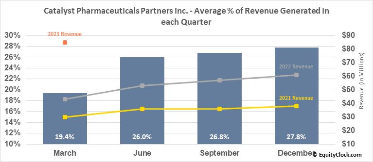 Catalyst Pharmaceuticals Partners Inc. (NASD:CPRX) Revenue Seasonality
