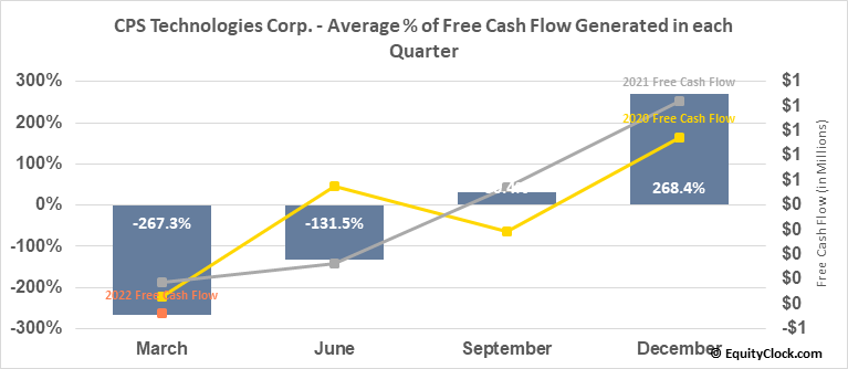 CPS Technologies Corp. (NASD:CPSH) Free Cash Flow Seasonality