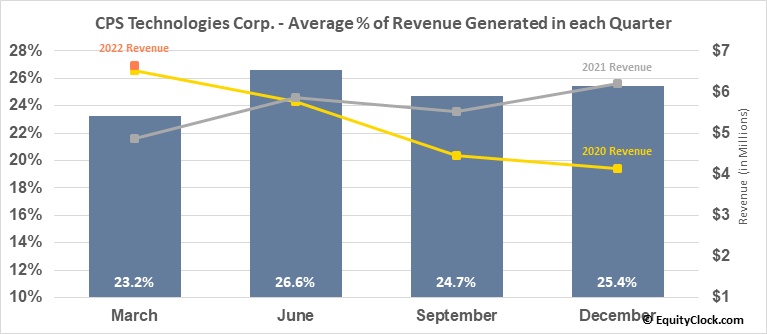 CPS Technologies Corp. (NASD:CPSH) Revenue Seasonality