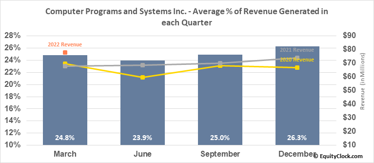 Computer Programs and Systems Inc. (NASD:CPSI) Revenue Seasonality