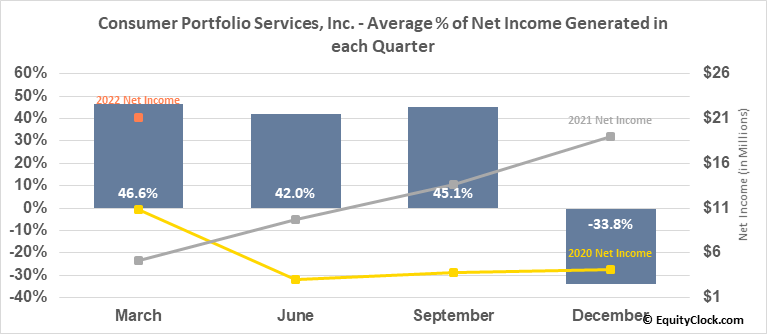 Consumer Portfolio Services, Inc. (NASD:CPSS) Net Income Seasonality