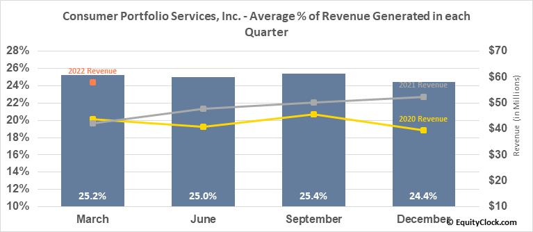 Consumer Portfolio Services, Inc. (NASD:CPSS) Revenue Seasonality