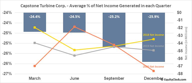 Capstone Turbine Corp. (NASD:CPST) Net Income Seasonality