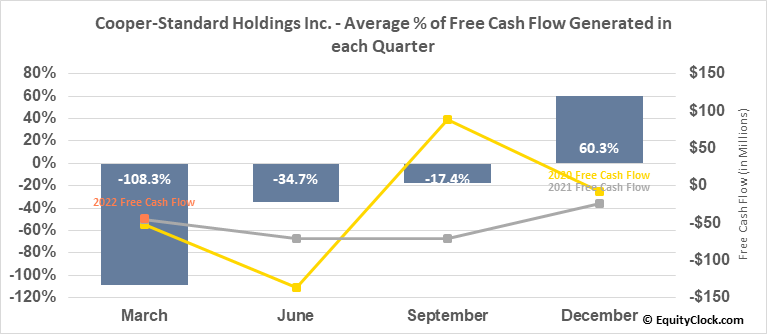 Cooper-Standard Holdings Inc. (NYSE:CPS) Free Cash Flow Seasonality