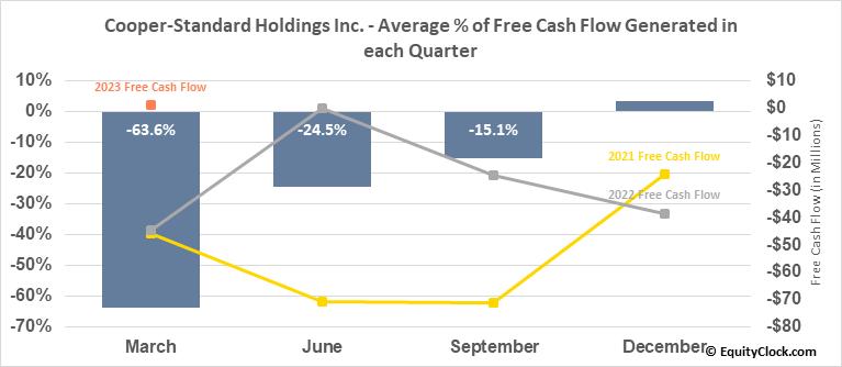 Cooper-Standard Holdings Inc. (NYSE:CPS) Free Cash Flow Seasonality