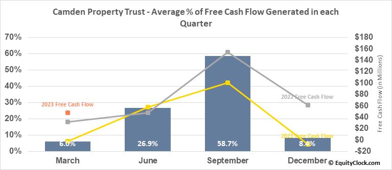 Camden Property Trust (NYSE:CPT) Free Cash Flow Seasonality