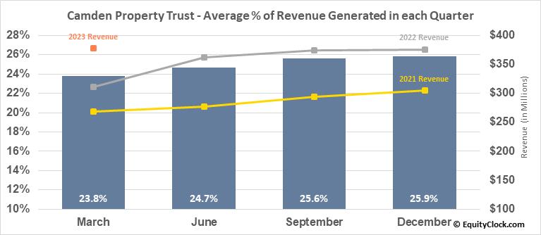 Camden Property Trust (NYSE:CPT) Revenue Seasonality