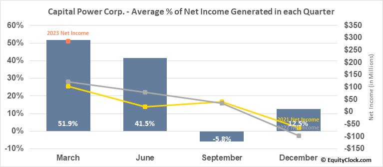 Capital Power Corp. (TSE:CPX.TO) Net Income Seasonality