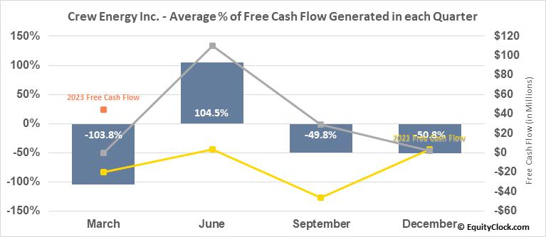 Crew Energy Inc. (TSE:CR.TO) Free Cash Flow Seasonality