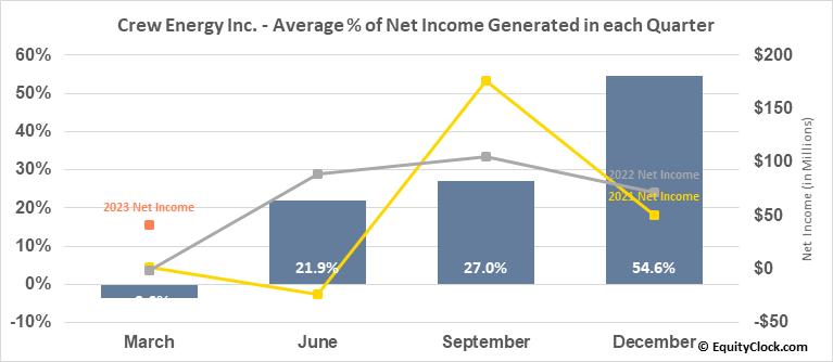 Crew Energy Inc. (TSE:CR.TO) Net Income Seasonality