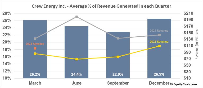 Crew Energy Inc. (TSE:CR.TO) Revenue Seasonality